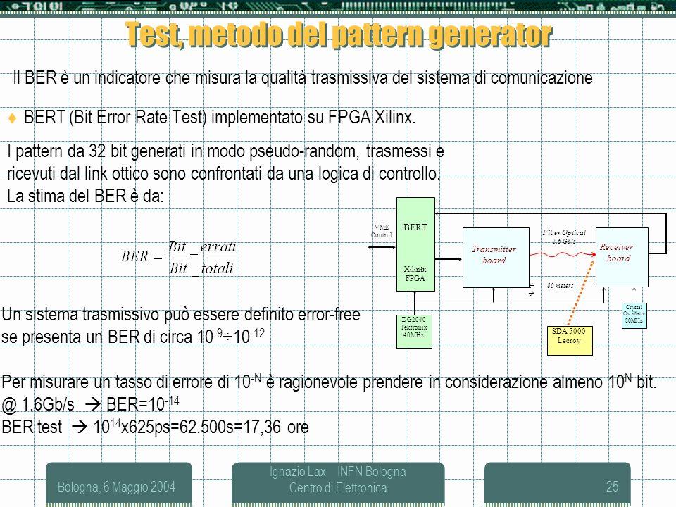 Bologna, 6 Maggio 2004 Ignazio Lax INFN Bologna Centro di Elettronica25 Test, metodo del pattern generator BERT (Bit Error Rate Test) implementato su