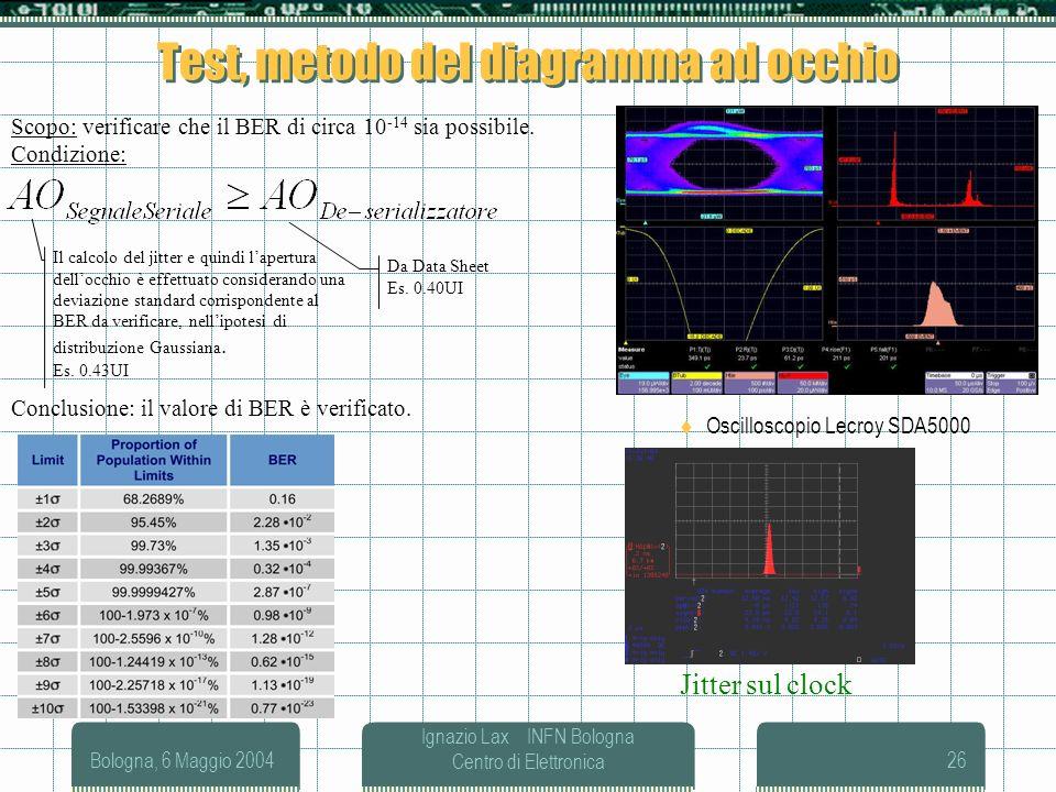Bologna, 6 Maggio 2004 Ignazio Lax INFN Bologna Centro di Elettronica26 Test, metodo del diagramma ad occhio Oscilloscopio Lecroy SDA5000 Scopo: verif
