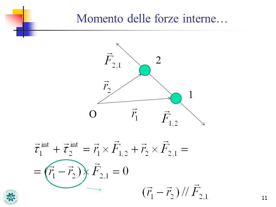 Momento delle forze interne… 11 2 1 O