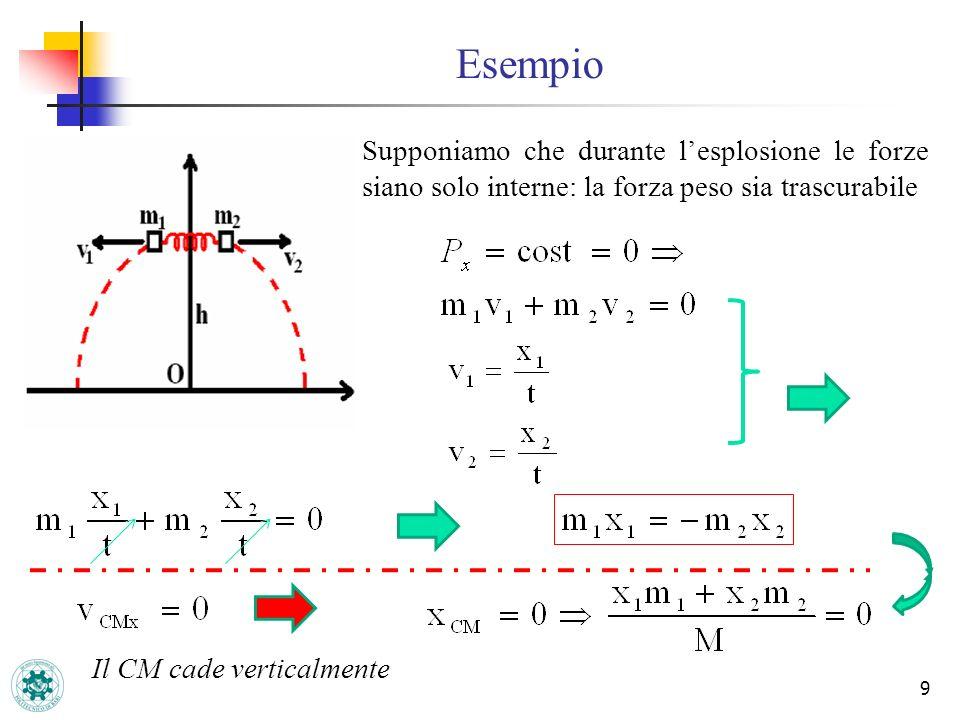 Esempio 9 Supponiamo che durante lesplosione le forze siano solo interne: la forza peso sia trascurabile Il CM cade verticalmente