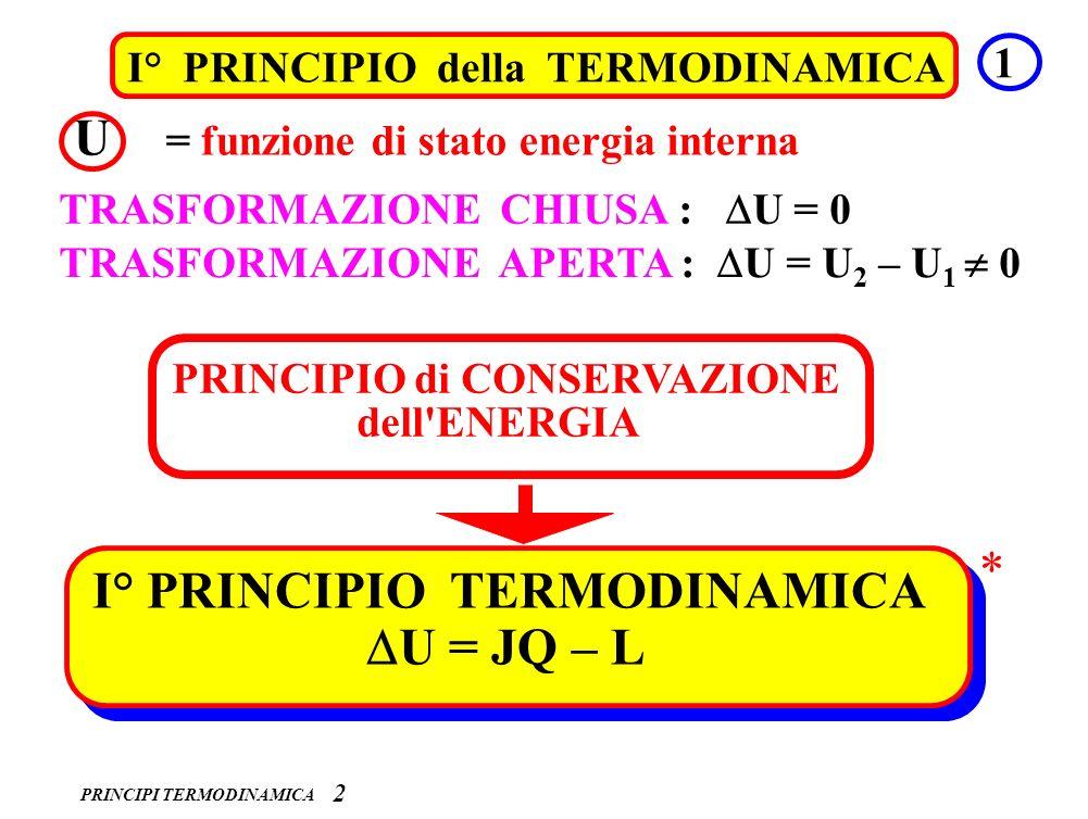 PRINCIPI TERMODINAMICA 3 I° PRINCIPIO della TERMODINAMICA 3 convenzione dei segni : L compiuto dal sistema POSITIVO L compiuto sul sistema NEGATIVO Q fornito al sistema POSITIVO Q fornito dal sistema NEGATIVO * JQ – L = U