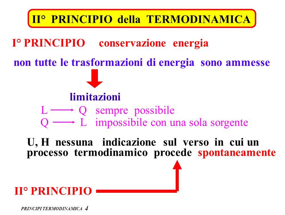PRINCIPI TERMODINAMICA RENDIMENTO di una MACCHINA TERMICA 5 1 TERMOSTATO : sistema termodinamico di capacità termica infinita Q1Q1 Q2Q2 macchina termica MACCHINA TERMICA TERMOSTATO T 1 TERMOSTATO T 2 L CICLO CHIUSO U = 0 JQ 1 = L + JQ 2 CONSERVAZIONE ENERGIA RENDIMENTO = L JQ 1 < 1 = Q 1 – Q 2 JQ 1 JQ 1 – JQ 2 Q1Q1 =