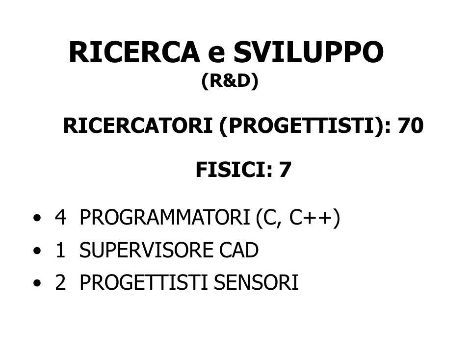 RICERCA e SVILUPPO (R&D) RICERCATORI (PROGETTISTI): 70 FISICI: 7 4 PROGRAMMATORI (C, C++) 1 SUPERVISORE CAD 2 PROGETTISTI SENSORI