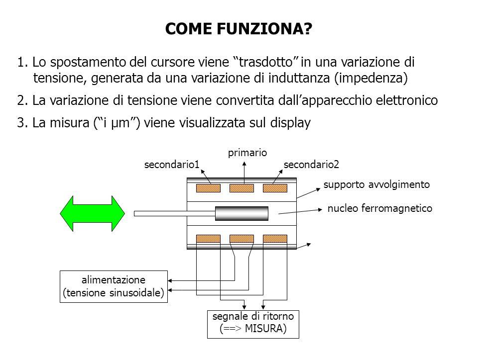 primario secondario1secondario2 nucleo ferromagnetico supporto avvolgimento alimentazione (tensione sinusoidale) segnale di ritorno ( ==> MISURA) COME