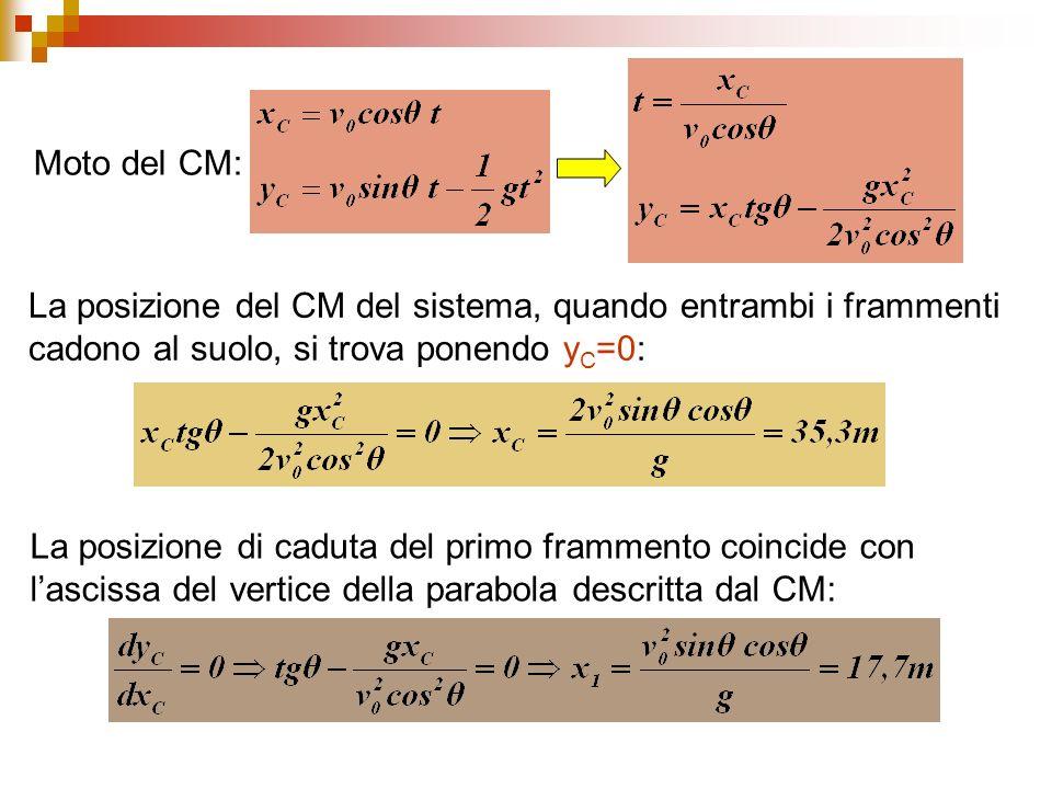 Moto del CM: La posizione del CM del sistema, quando entrambi i frammenti cadono al suolo, si trova ponendo y C =0: La posizione di caduta del primo f