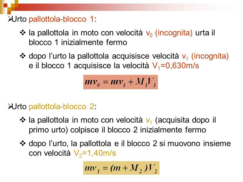Urto pallottola-blocco 1: la pallottola in moto con velocità v 0 (incognita) urta il blocco 1 inizialmente fermo dopo lurto la pallottola acquisisce v