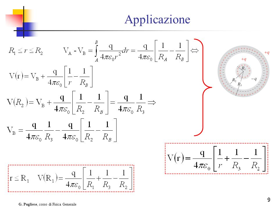 G. Pugliese, corso di Fisica Generale 9 Applicazione