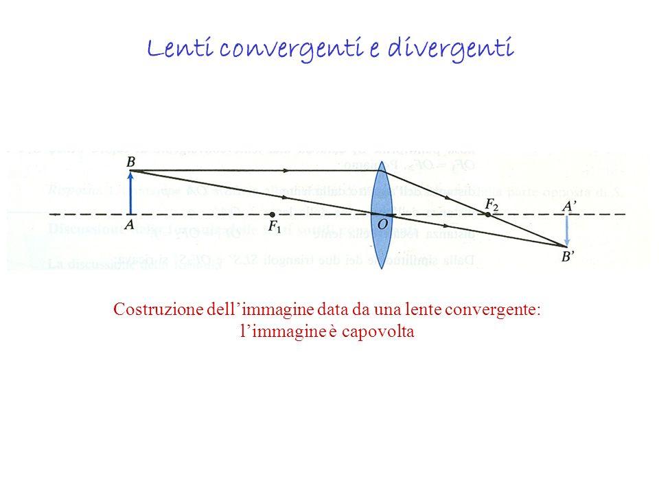 Lenti convergenti e divergenti Costruzione dellimmagine data da una lente convergente: limmagine è capovolta