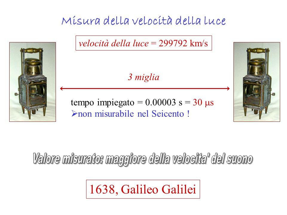 Misura della velocità della luce velocità della luce = 299792 km/s 3 miglia tempo impiegato = 0.00003 s = 30 s non misurabile nel Seicento ! 1638, Gal