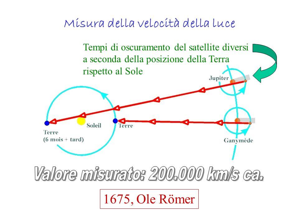 Misura della velocità della luce 1675, Ole Römer Tempi di oscuramento del satellite diversi a seconda della posizione della Terra rispetto al Sole