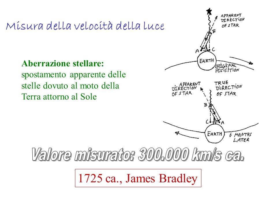 Misura della velocità della luce 1725 ca., James Bradley Aberrazione stellare: spostamento apparente delle stelle dovuto al moto della Terra attorno a