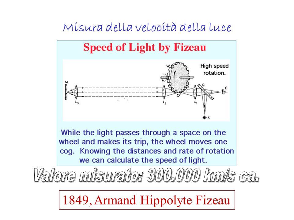 Misura della velocità della luce 1850, Léon Foucault Prime misure di c in mezzi trasparenti diversi dallaria
