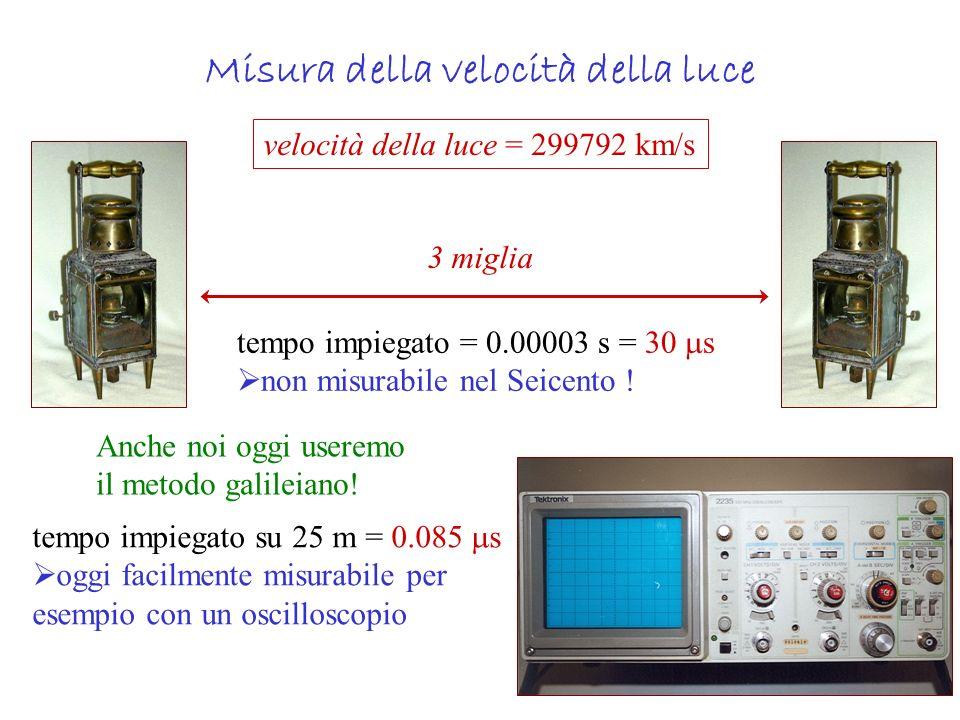 Misura della velocità della luce velocità della luce = 299792 km/s 3 miglia tempo impiegato = 0.00003 s = 30 s non misurabile nel Seicento ! tempo imp