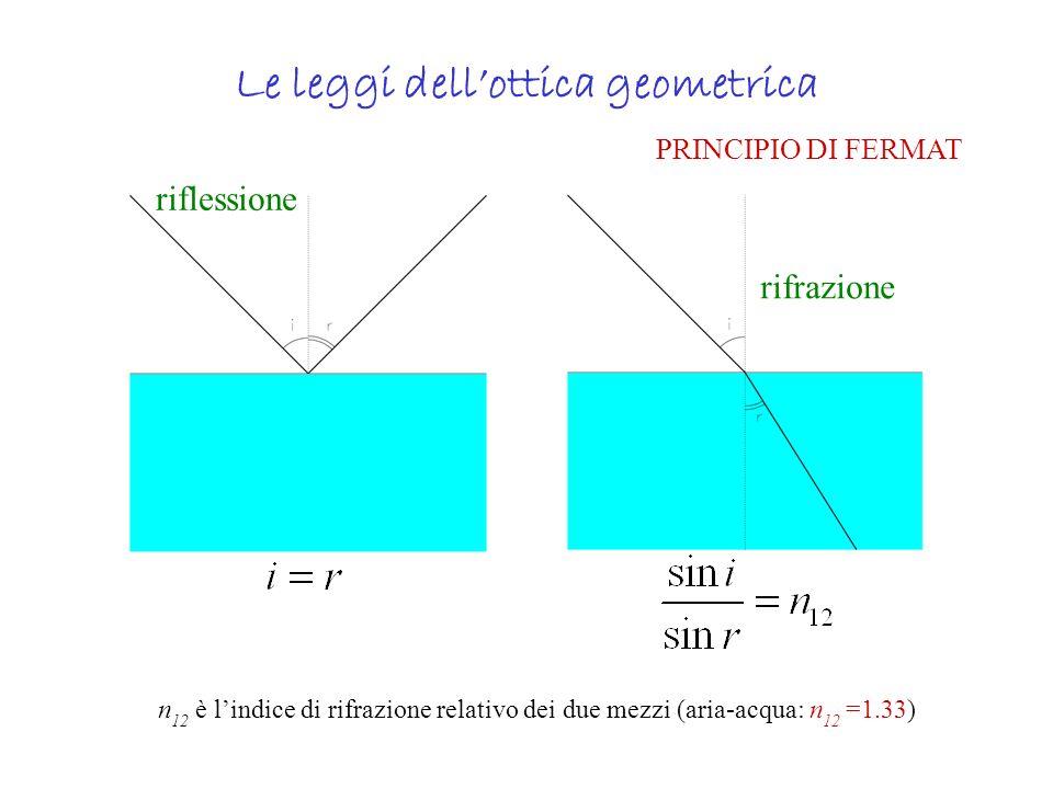 Le leggi dellottica geometrica riflessione rifrazione n 12 è lindice di rifrazione relativo dei due mezzi (aria-acqua: n 12 =1.33) PRINCIPIO DI FERMAT