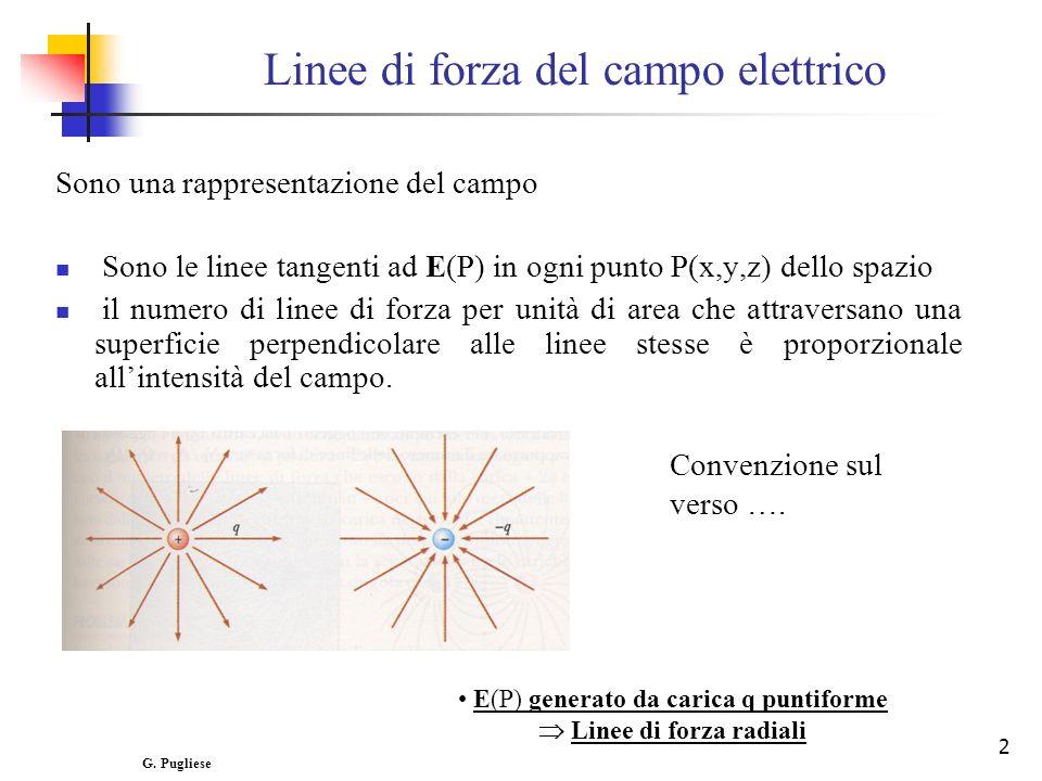 2 Linee di forza del campo elettrico E(P) generato da carica q puntiforme Linee di forza radiali Sono una rappresentazione del campo Sono le linee tangenti ad E(P) in ogni punto P(x,y,z) dello spazio il numero di linee di forza per unità di area che attraversano una superficie perpendicolare alle linee stesse è proporzionale allintensità del campo.