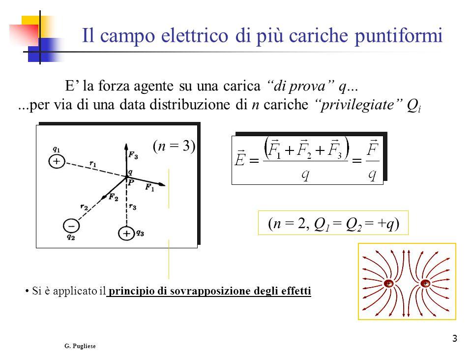 3 E la forza agente su una carica di prova q......per via di una data distribuzione di n cariche privilegiate Q i (n = 3) Si è applicato il principio di sovrapposizione degli effetti Il campo elettrico di più cariche puntiformi (n = 2, Q 1 = Q 2 = +q) G.