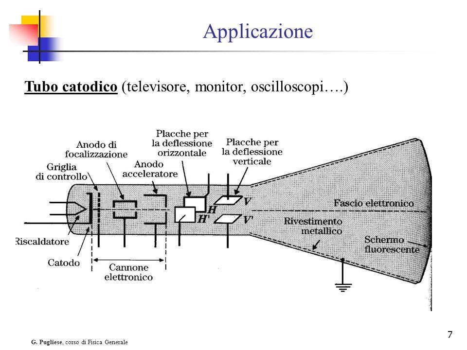 G. Pugliese, corso di Fisica Generale 7 Applicazione Tubo catodico (televisore, monitor, oscilloscopi….)
