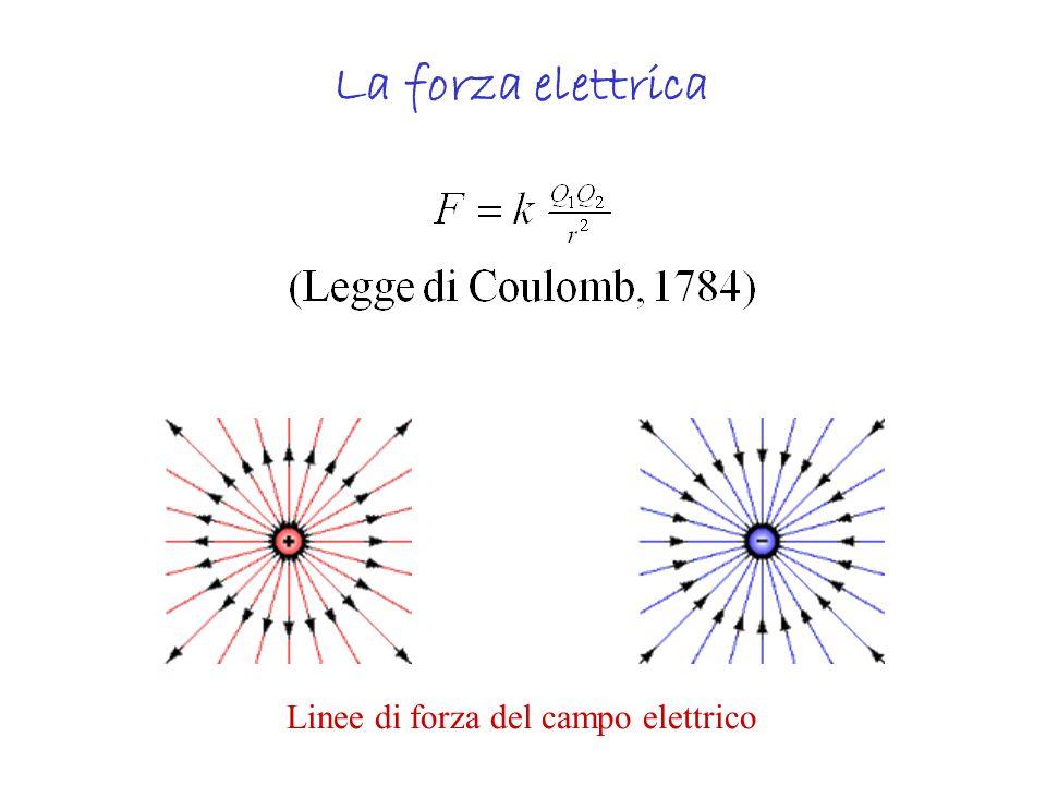 Elettricità Lo studio degli effetti della carica elettrica ferma su corpi conduttori o isolanti si chiama elettrostatica.