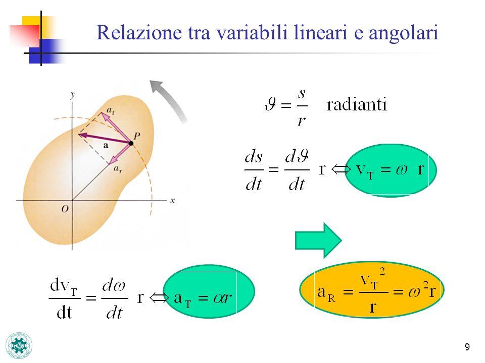 Relazione tra variabili lineari e angolari 9