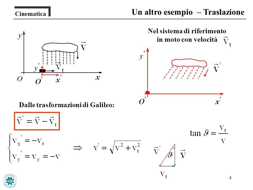 4 Cinematica Un altro esempio – Traslazione Nel sistema di riferimento in moto con velocità Dalle trasformazioni di Galileo:
