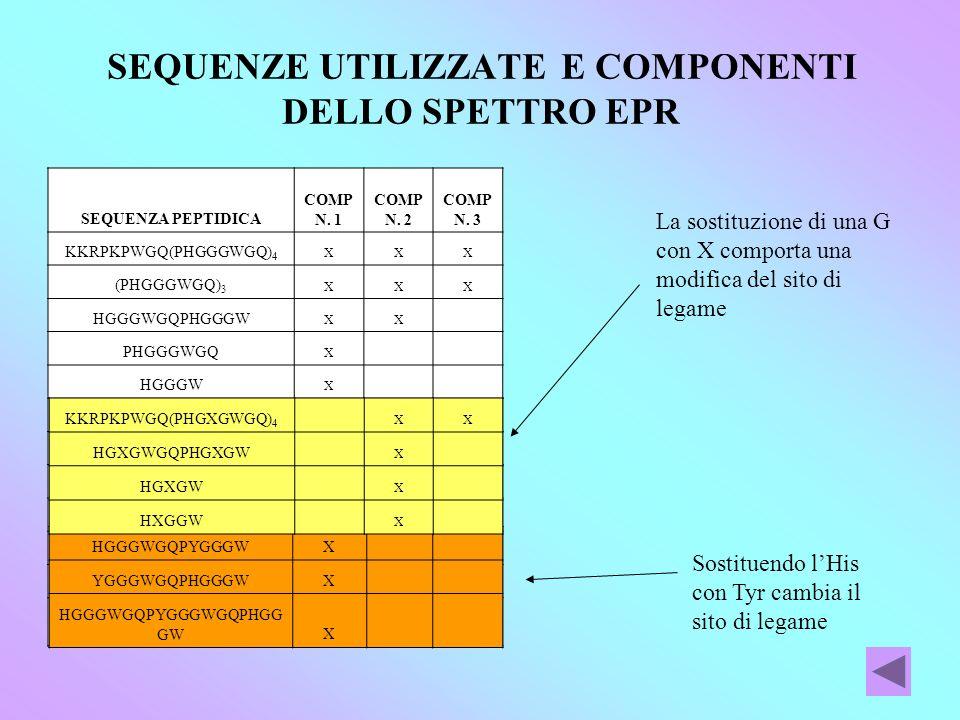 SEQUENZE UTILIZZATE E COMPONENTI DELLO SPETTRO EPR SEQUENZA PEPTIDICA COMP N.