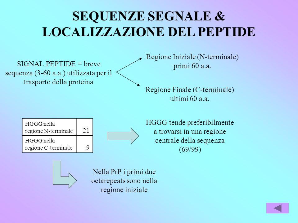 SEQUENZE SEGNALE & LOCALIZZAZIONE DEL PEPTIDE SIGNAL PEPTIDE = breve sequenza (3-60 a.a.) utilizzata per il trasporto della proteina Regione Iniziale (N-terminale) primi 60 a.a.