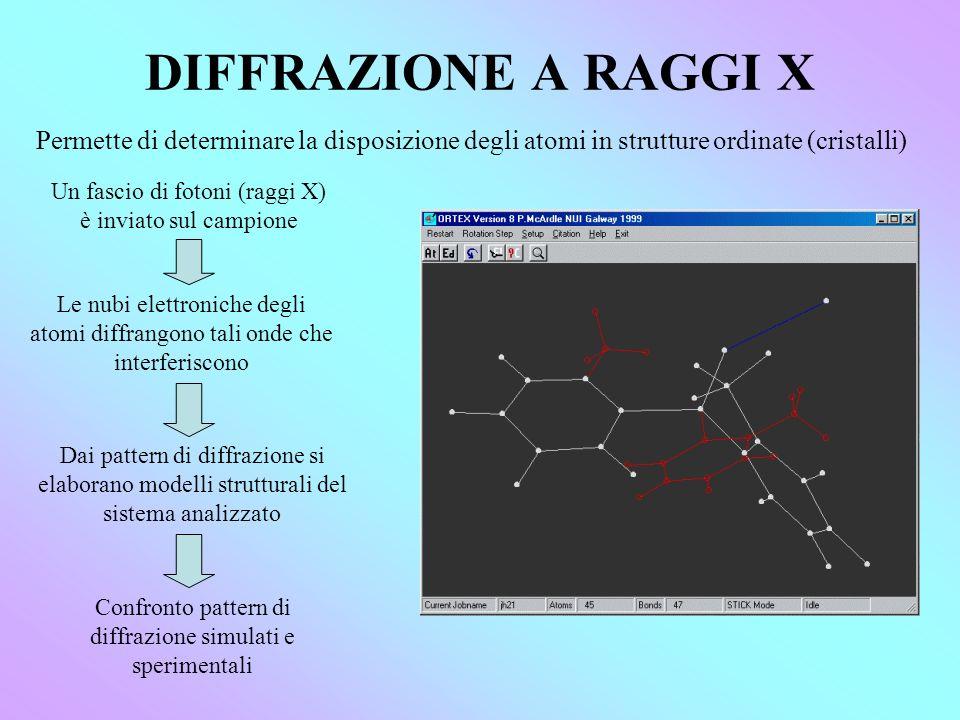 DIFFRAZIONE A RAGGI X Permette di determinare la disposizione degli atomi in strutture ordinate (cristalli) Un fascio di fotoni (raggi X) è inviato sul campione Le nubi elettroniche degli atomi diffrangono tali onde che interferiscono Dai pattern di diffrazione si elaborano modelli strutturali del sistema analizzato Confronto pattern di diffrazione simulati e sperimentali