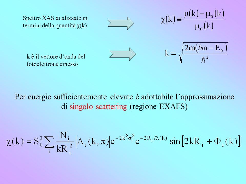 Spettro XAS analizzato in termini della quantità χ(k) k è il vettore donda del fotoelettrone emesso Per energie sufficientemente elevate è adottabile lapprossimazione di singolo scattering (regione EXAFS)