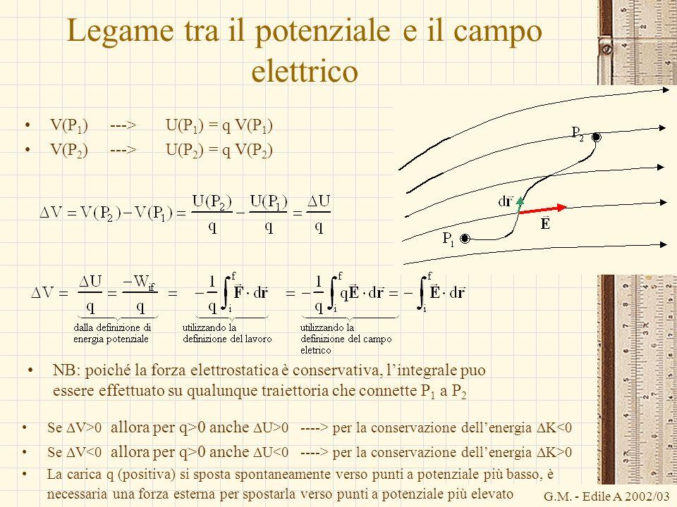 G.M. - Edile A 2002/03 Legame tra il potenziale e il campo elettrico V(P 1 ) ---> U(P 1 ) = q V(P 1 ) V(P 2 ) ---> U(P 2 ) = q V(P 2 ) NB: poiché la f