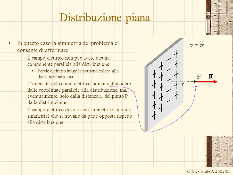 G.M. - Edile A 2002/03 Distribuzione piana In questo caso la simmetria del problema ci consente di affermare –Il campo elettrico non può avere alcuna