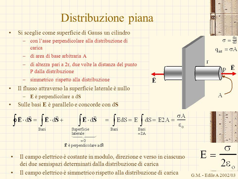 G.M. - Edile A 2002/03 Distribuzione piana Si sceglie come superficie di Gauss un cilindro –con lasse perpendicolare alla distribuzione di carica –di
