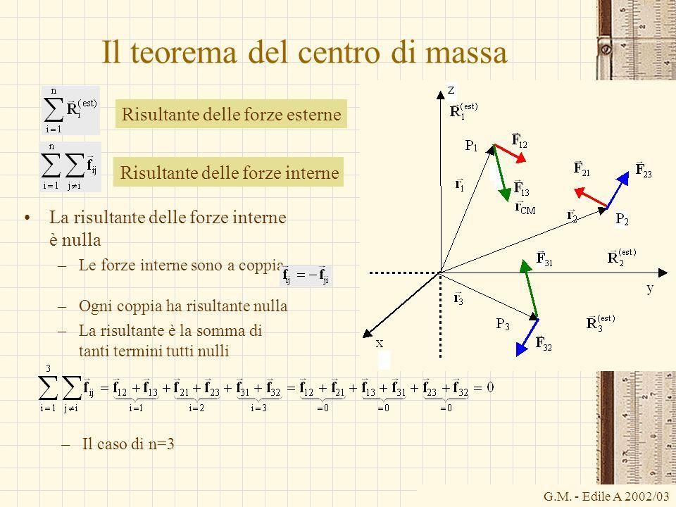 G.M. - Edile A 2002/03 Il teorema del centro di massa La risultante delle forze interne è nulla –Le forze interne sono a coppia Risultante delle forze