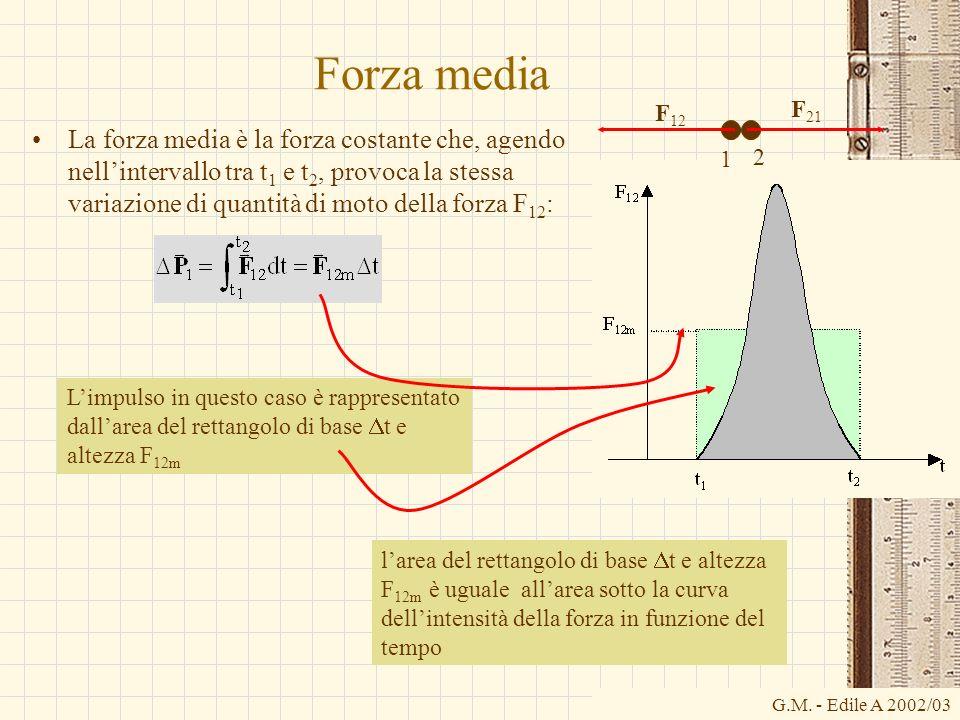 G.M. - Edile A 2002/03 Forza media La forza media è la forza costante che, agendo nellintervallo tra t 1 e t 2, provoca la stessa variazione di quanti