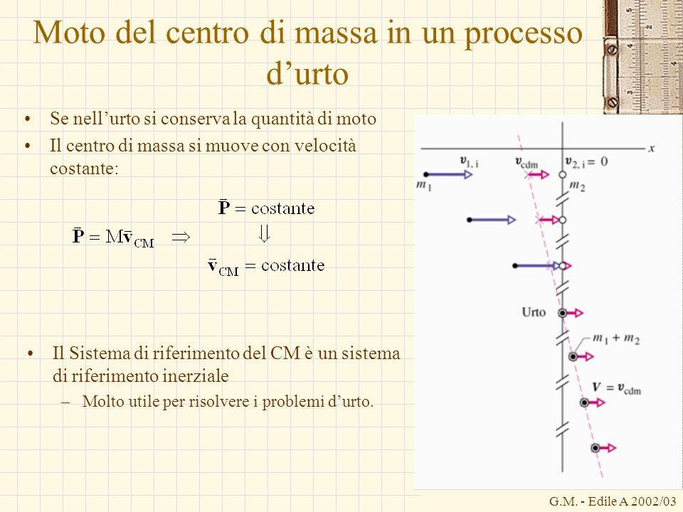 G.M. - Edile A 2002/03 Moto del centro di massa in un processo durto Se nellurto si conserva la quantità di moto Il centro di massa si muove con veloc