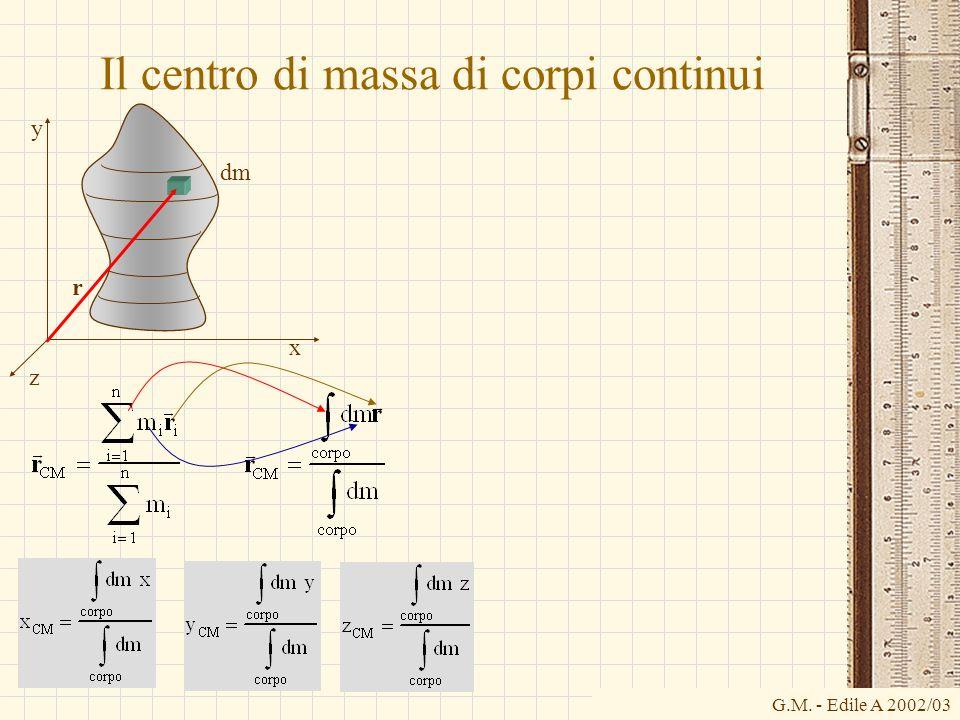 G.M. - Edile A 2002/03 Il centro di massa di corpi continui x y z r dm