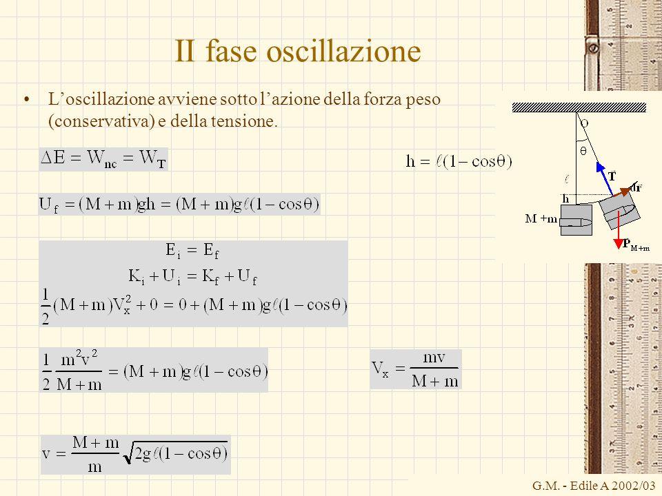 G.M. - Edile A 2002/03 II fase oscillazione Loscillazione avviene sotto lazione della forza peso (conservativa) e della tensione.