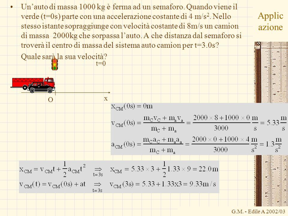 G.M. - Edile A 2002/03 Applic azione Unauto di massa 1000 kg è ferma ad un semaforo. Quando viene il verde (t=0s) parte con una accelerazione costante
