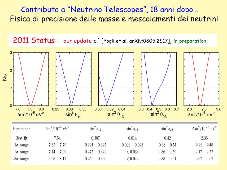 2011 Status: our update of [ Fogli et al. arXiv:0805.2517], in preparation Contributo a Neutrino Telescopes, 18 anni dopo… Fisica di precisione delle