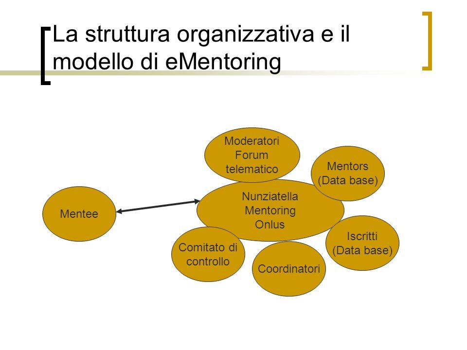 La struttura organizzativa e il modello di eMentoring Mentee Nunziatella Mentoring Onlus Coordinatori Mentors (Data base) Comitato di controllo Modera