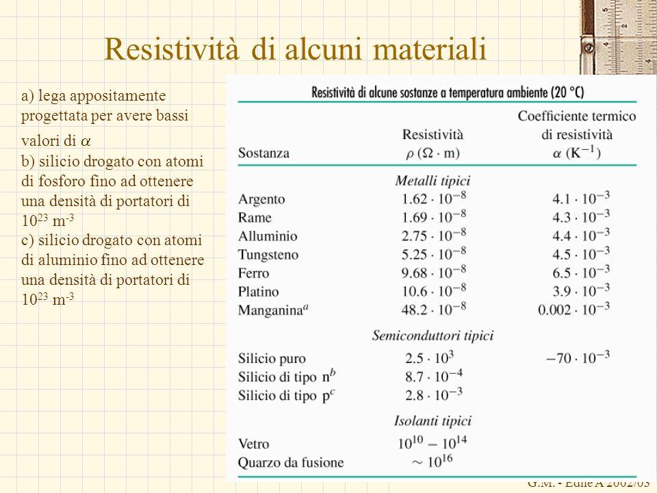 G.M. - Edile A 2002/03 Resistività di alcuni materiali a) lega appositamente progettata per avere bassi valori di b) silicio drogato con atomi di fosf