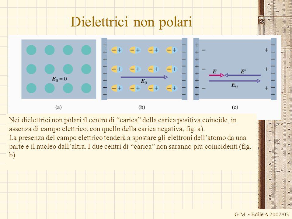 G.M. - Edile A 2002/03 Dielettrici non polari Nei dielettrici non polari il centro di carica della carica positiva coincide, in assenza di campo elett