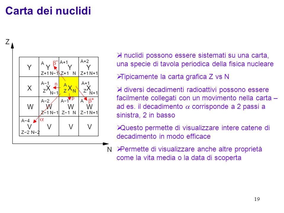 18 Nuclidi Un nuclide è un particolare nucleo ed è designato con la seguente notazione: Z = Numero Atomico (Numero di Protoni) A = Massa Atomica (Nume