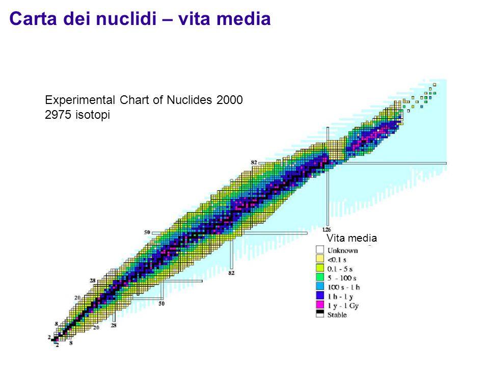 21 I nuclei stabili si trovano solo in una banda molto stretta nel piano Z-N. Tutti gli altri nuclei sono instabili e decadono spontaneamente in vari