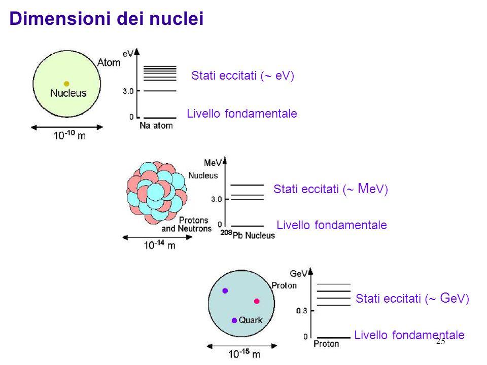 24 Regolarità Regolarità della tavola dei nuclidi stabili: Numero di nuclei con Z pari >> numero di nuclei con Z dispari Numero di nuclei con A pari >