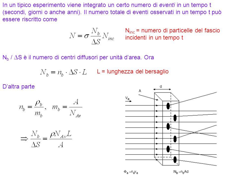 27 Numero di particelle che attraversano una sezione di area unitaria per unità di tempo v a = velocità delle particelle n a = densità numero Il numer