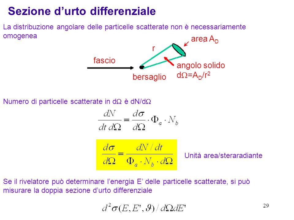 28 N inc = numero di particelle del fascio incidenti in un tempo t In un tipico esperimento viene integrato un certo numero di eventi in un tempo t (s