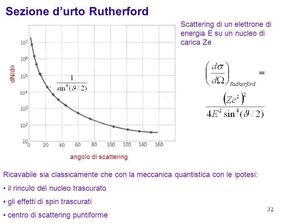 31 Utilizziamo gli elettroni come sonda per studiare le deviazioni rispetto a un nucleo puntiforme interazione elettromagnetica Per misurare una dista