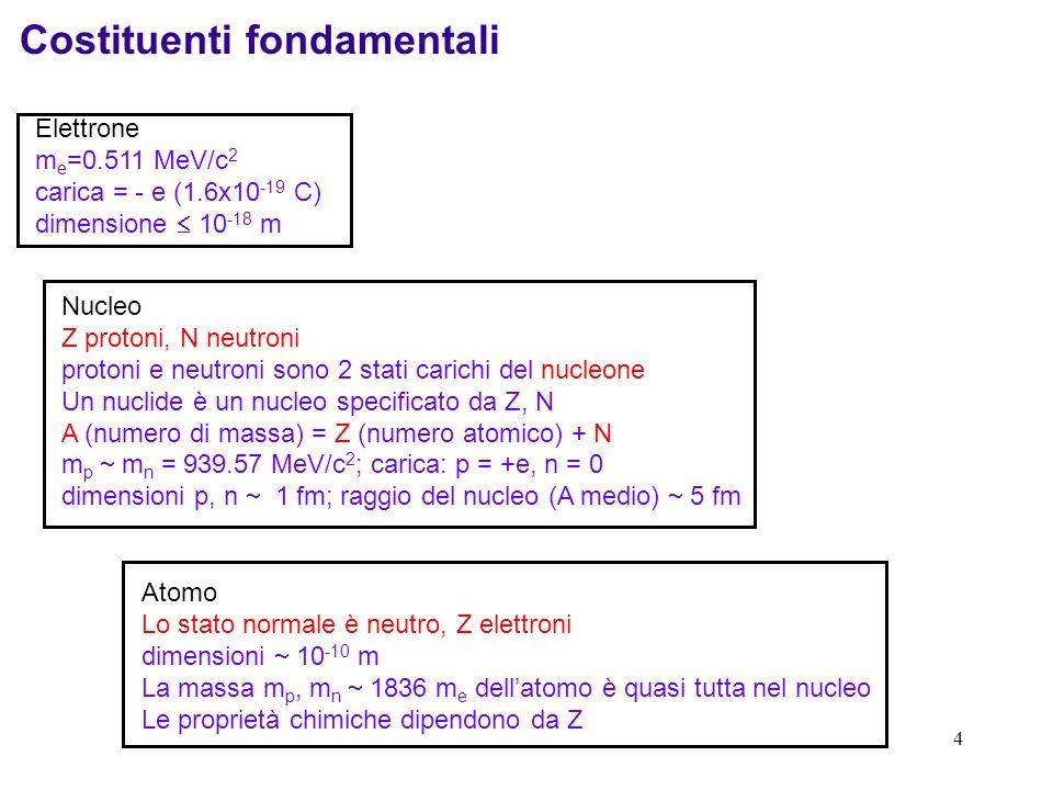 4 Costituenti fondamentali Elettrone m e =0.511 MeV/c 2 carica = - e (1.6x10 -19 C) dimensione 10 -18 m Nucleo Z protoni, N neutroni protoni e neutroni sono 2 stati carichi del nucleone Un nuclide è un nucleo specificato da Z, N A (numero di massa) = Z (numero atomico) + N m p m n = 939.57 MeV/c 2 ; carica: p = +e, n = 0 dimensioni p, n 1 fm; raggio del nucleo (A medio) 5 fm Atomo Lo stato normale è neutro, Z elettroni dimensioni 10 -10 m La massa m p, m n 1836 m e dellatomo è quasi tutta nel nucleo Le proprietà chimiche dipendono da Z