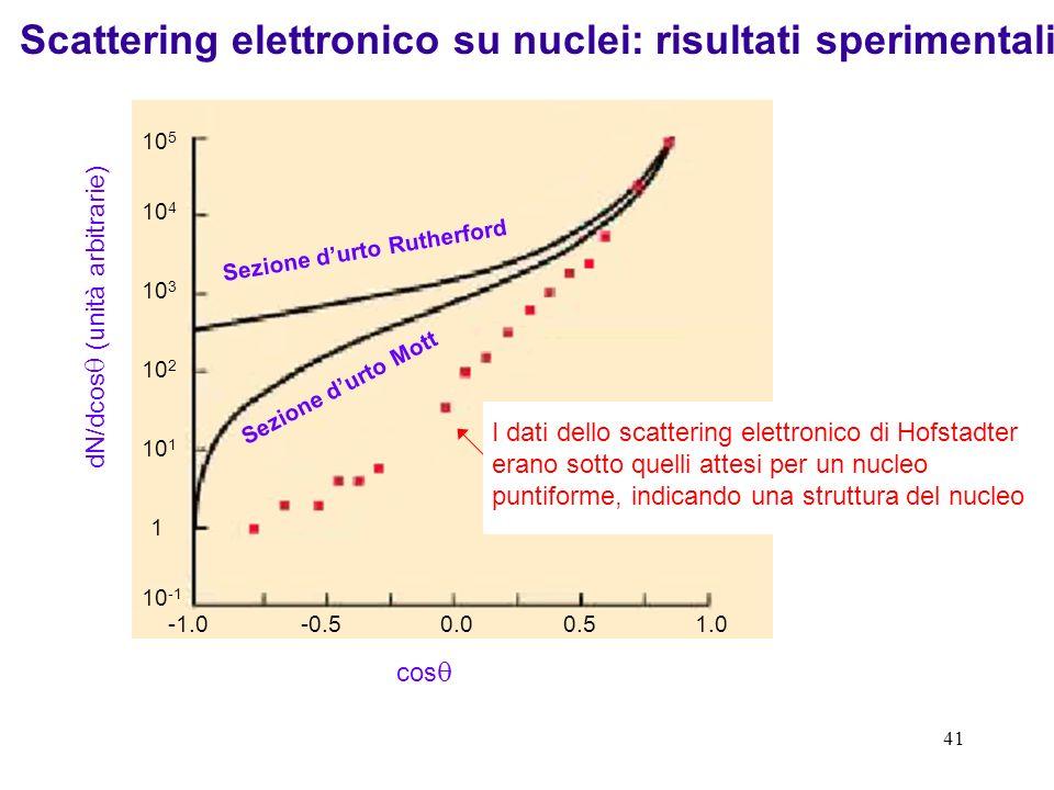 40 Finora abbiamo trascurato lo spin dellelettrone e del bersaglio. A energie relativistiche tuttavia gli effetti di spin modificano la sezione durto.