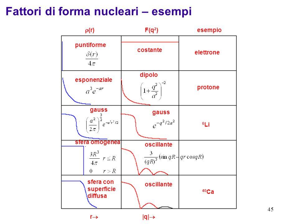 44 in linea di principio la distribuzione di carica radiale potrebbe essere determinata dalla trasformata di Fourier inversa, utilizzando la dipendenz